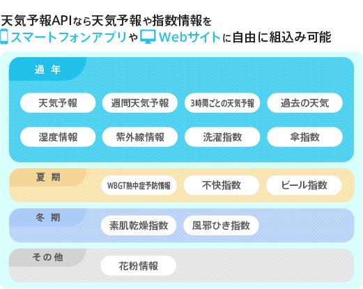 熱中 症 指数 アプリ